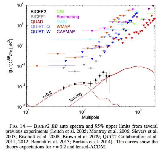 Data on the B-mode of polarization from BICEP2
